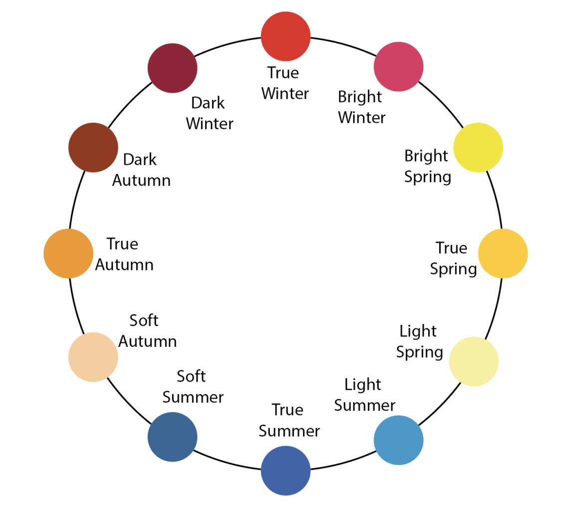Season Circle 12 seasons